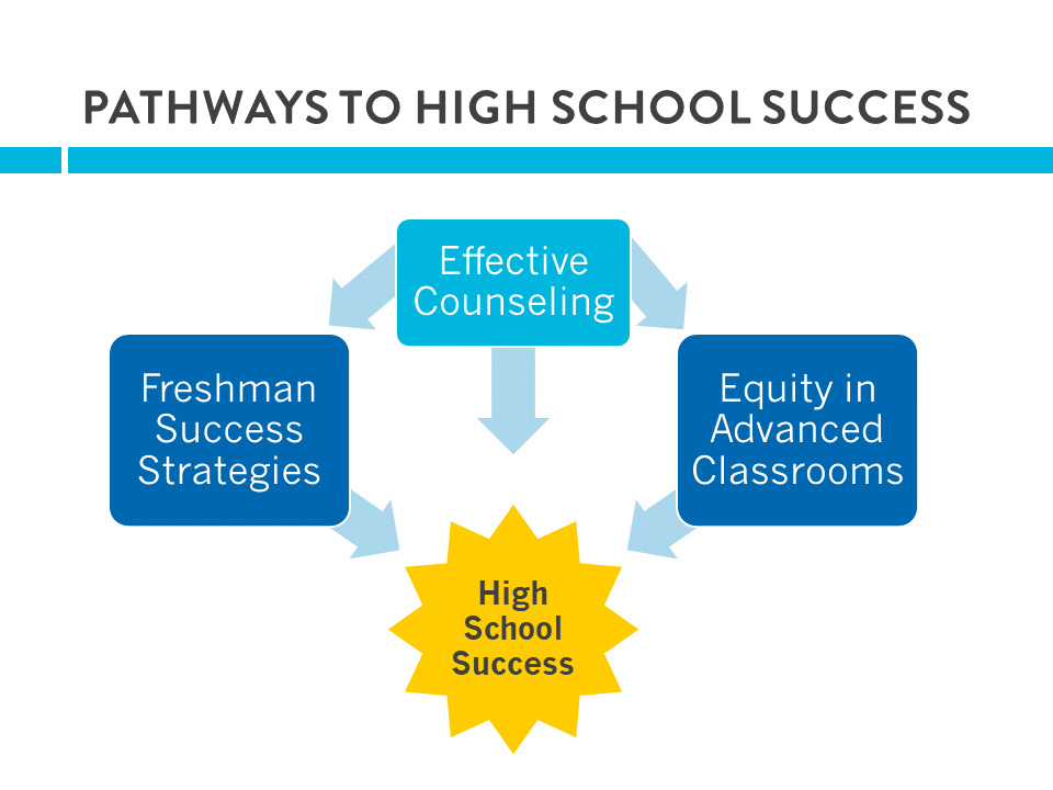 A Plan to Boost WA High School Graduation | Stand for Children